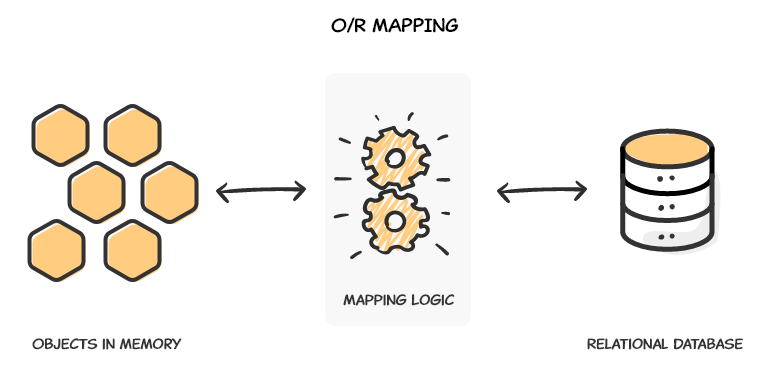 What is it all about? So practical examples of the use of ORM.